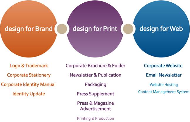 Design for Brand, Design for Print, Design for Web