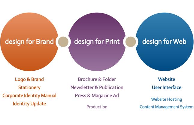 Design for brand, print & web